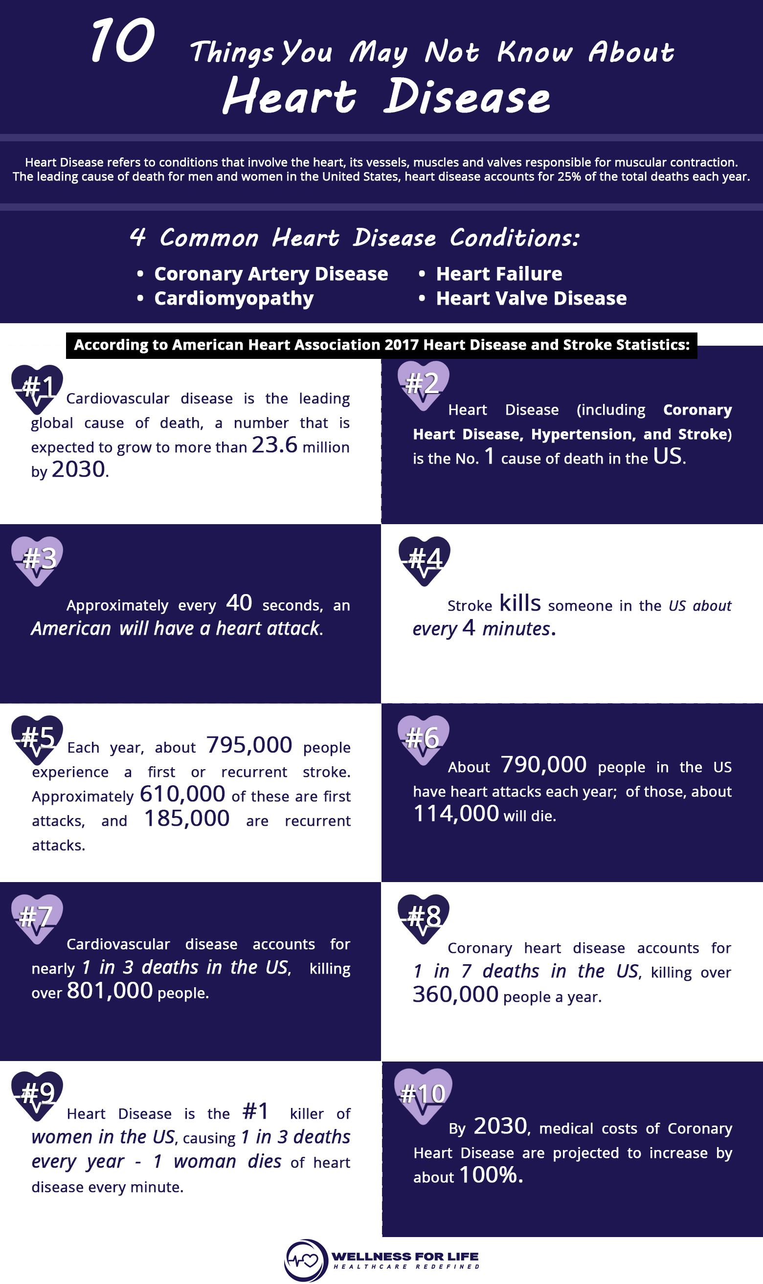 10 Things You May Not Know About Heart Disease | Direct
